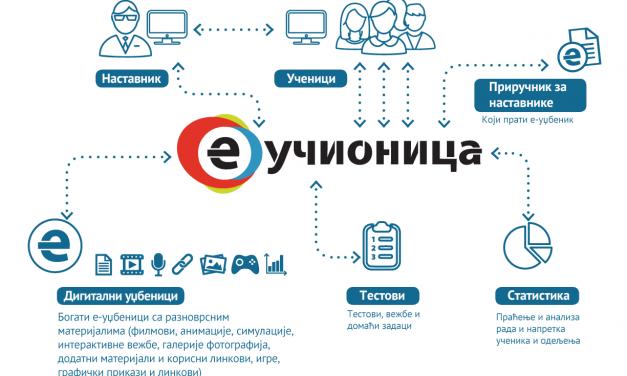 Издавачке куће отвориле платформе са дигиталним уџбеницима за бесплатно коришћење