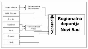 О регионалном плану управљања отпадом