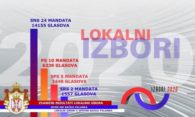 Резултати локалних избора